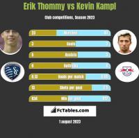 Erik Thommy vs Kevin Kampl h2h player stats