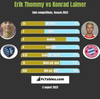 Erik Thommy vs Konrad Laimer h2h player stats