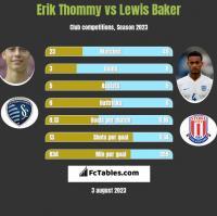 Erik Thommy vs Lewis Baker h2h player stats