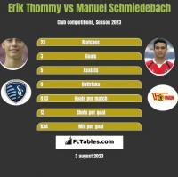 Erik Thommy vs Manuel Schmiedebach h2h player stats
