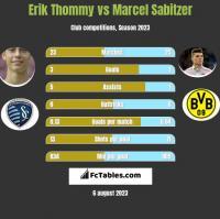 Erik Thommy vs Marcel Sabitzer h2h player stats