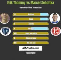 Erik Thommy vs Marcel Sobottka h2h player stats