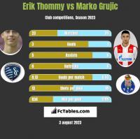 Erik Thommy vs Marko Grujic h2h player stats