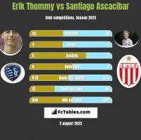Erik Thommy vs Santiago Ascacibar h2h player stats