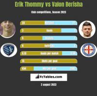 Erik Thommy vs Valon Berisha h2h player stats