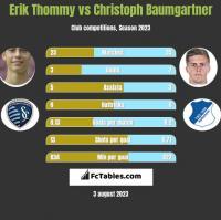 Erik Thommy vs Christoph Baumgartner h2h player stats
