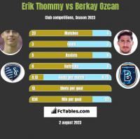 Erik Thommy vs Berkay Ozcan h2h player stats