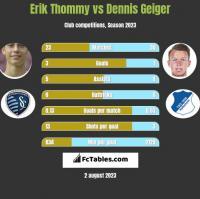 Erik Thommy vs Dennis Geiger h2h player stats