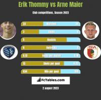 Erik Thommy vs Arne Maier h2h player stats