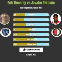 Erik Thommy vs Javairo Dilrosun h2h player stats