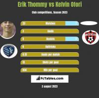 Erik Thommy vs Kelvin Ofori h2h player stats