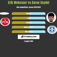 Erik Wekesser vs Aaron Seydel h2h player stats