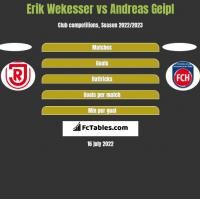 Erik Wekesser vs Andreas Geipl h2h player stats