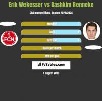 Erik Wekesser vs Bashkim Renneke h2h player stats