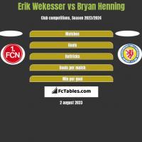 Erik Wekesser vs Bryan Henning h2h player stats