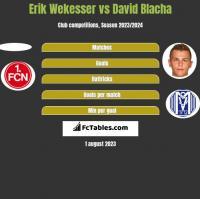 Erik Wekesser vs David Blacha h2h player stats