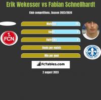 Erik Wekesser vs Fabian Schnellhardt h2h player stats