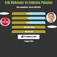 Erik Wekesser vs Federico Palacios h2h player stats