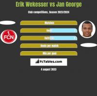 Erik Wekesser vs Jan George h2h player stats