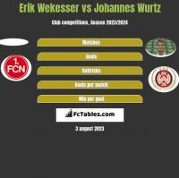 Erik Wekesser vs Johannes Wurtz h2h player stats
