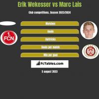 Erik Wekesser vs Marc Lais h2h player stats
