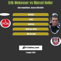 Erik Wekesser vs Marcel Heller h2h player stats