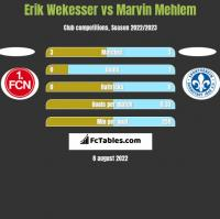 Erik Wekesser vs Marvin Mehlem h2h player stats