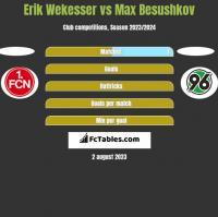Erik Wekesser vs Max Besushkov h2h player stats
