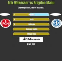 Erik Wekesser vs Braydon Manu h2h player stats