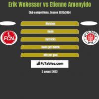 Erik Wekesser vs Etienne Amenyido h2h player stats