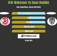 Erik Wekesser vs Anas Ouahim h2h player stats