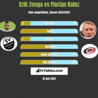 Erik Zenga vs Florian Kainz h2h player stats