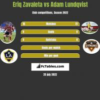 Eriq Zavaleta vs Adam Lundqvist h2h player stats