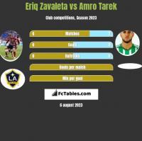 Eriq Zavaleta vs Amro Tarek h2h player stats