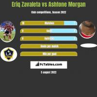 Eriq Zavaleta vs Ashtone Morgan h2h player stats