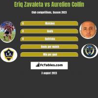 Eriq Zavaleta vs Aurelien Collin h2h player stats