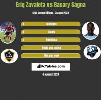 Eriq Zavaleta vs Bacary Sagna h2h player stats