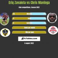 Eriq Zavaleta vs Chris Mavinga h2h player stats