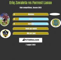 Eriq Zavaleta vs Forrest Lasso h2h player stats