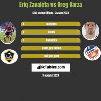 Eriq Zavaleta vs Greg Garza h2h player stats