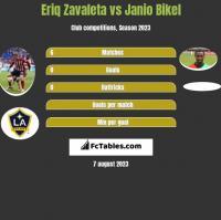 Eriq Zavaleta vs Janio Bikel h2h player stats