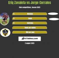 Eriq Zavaleta vs Jorge Corrales h2h player stats