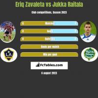 Eriq Zavaleta vs Jukka Raitala h2h player stats