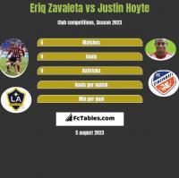 Eriq Zavaleta vs Justin Hoyte h2h player stats