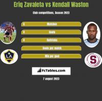 Eriq Zavaleta vs Kendall Waston h2h player stats