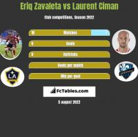 Eriq Zavaleta vs Laurent Ciman h2h player stats