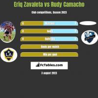 Eriq Zavaleta vs Rudy Camacho h2h player stats