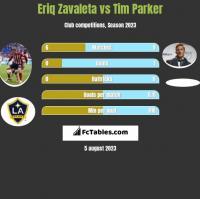 Eriq Zavaleta vs Tim Parker h2h player stats