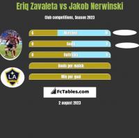 Eriq Zavaleta vs Jakob Nerwinski h2h player stats
