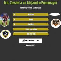 Eriq Zavaleta vs Alejandro Fuenmayor h2h player stats